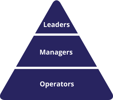 Leaders, Managers, Operators triangle
